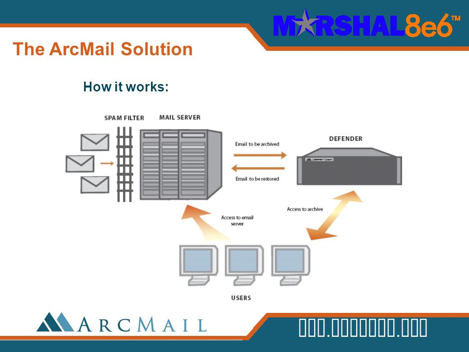 The ArcMail Solution How it works: Here's how Defender works: