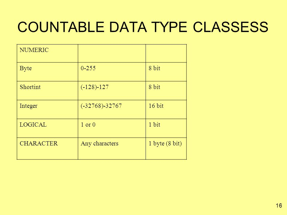 COUNTABLE DATA TYPE CLASSESS