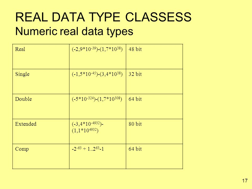 REAL DATA TYPE CLASSESS Numeric real data types