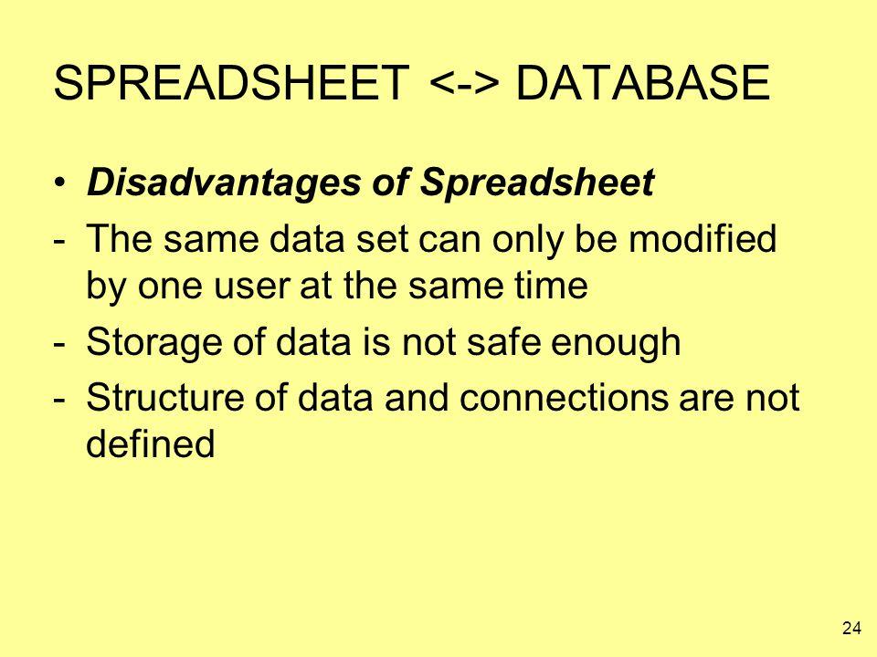 SPREADSHEET <-> DATABASE