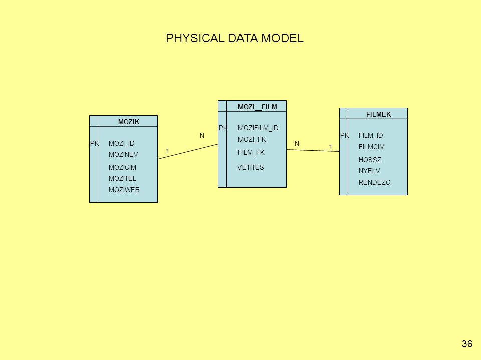 PHYSICAL DATA MODEL MOZI__FILM FILMEK MOZIK PK MOZIFILM_ID N PK