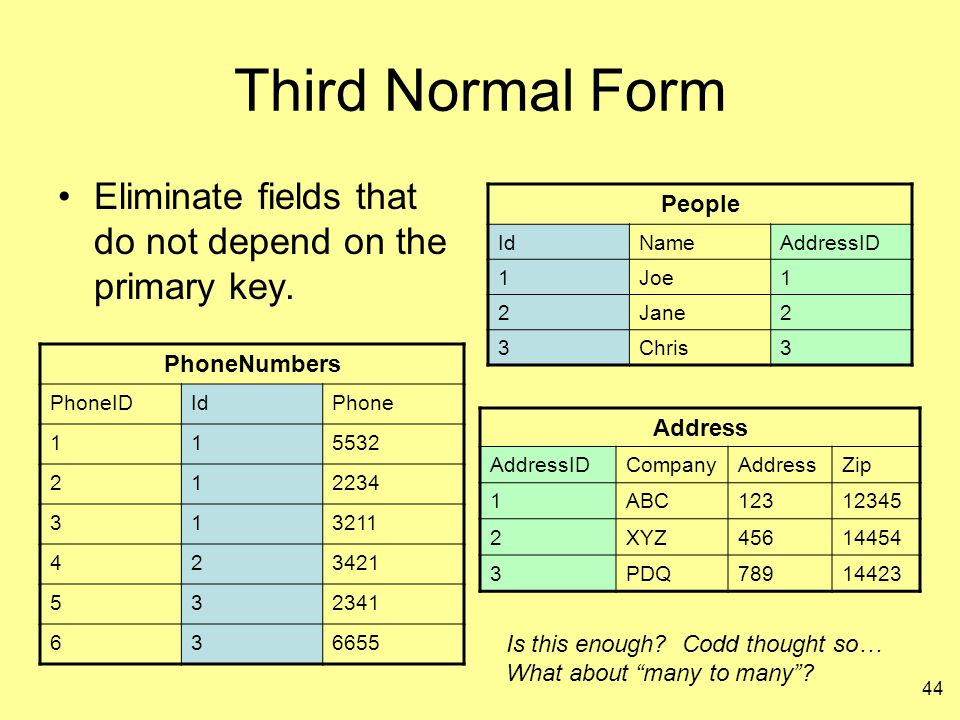 Third Normal Form Eliminate fields that do not depend on the primary key. People. Id. Name. AddressID.
