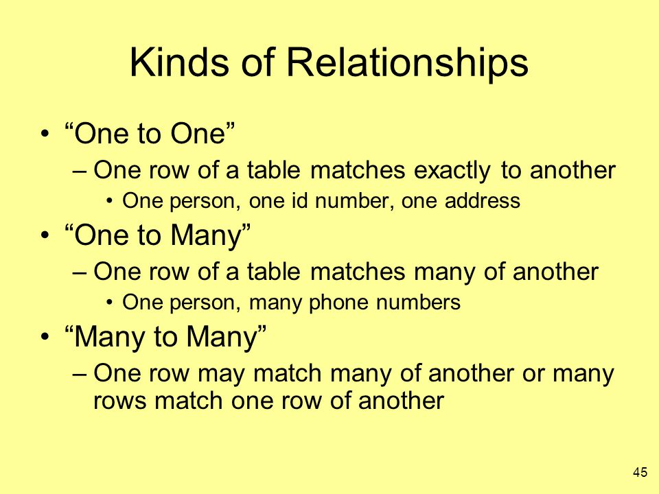 Kinds of Relationships