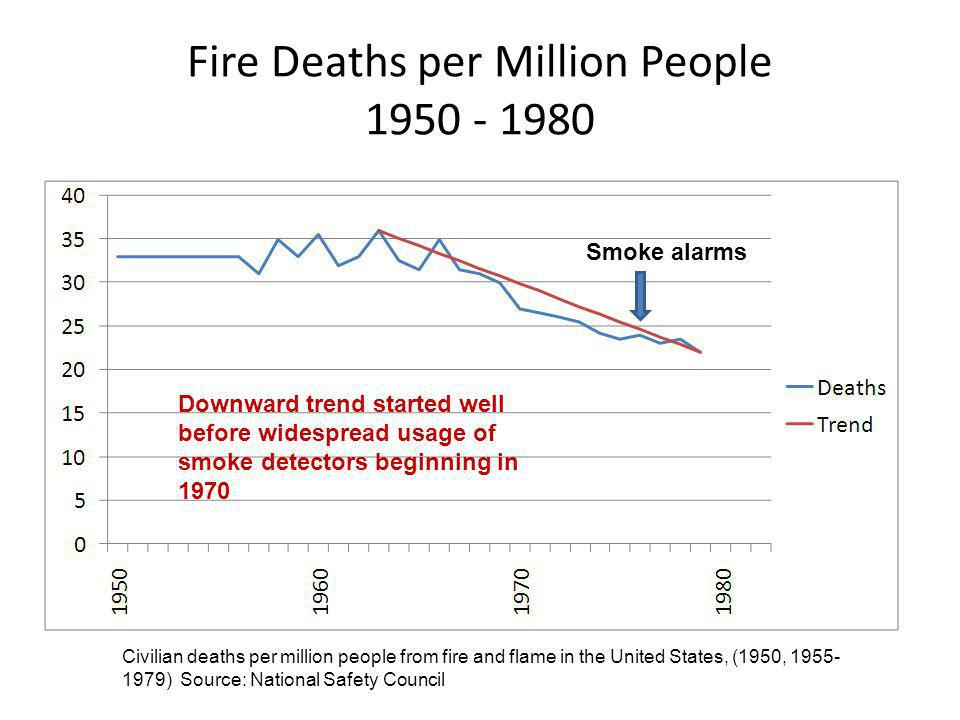 Fire Deaths per Million People 1950 - 1980