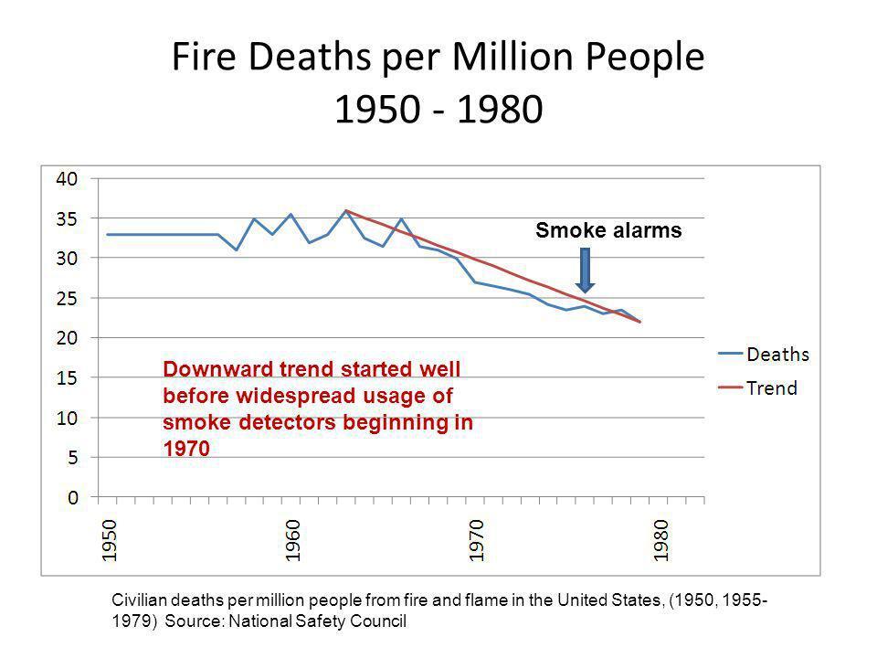 Fire Deaths per Million People 1950 - 1980