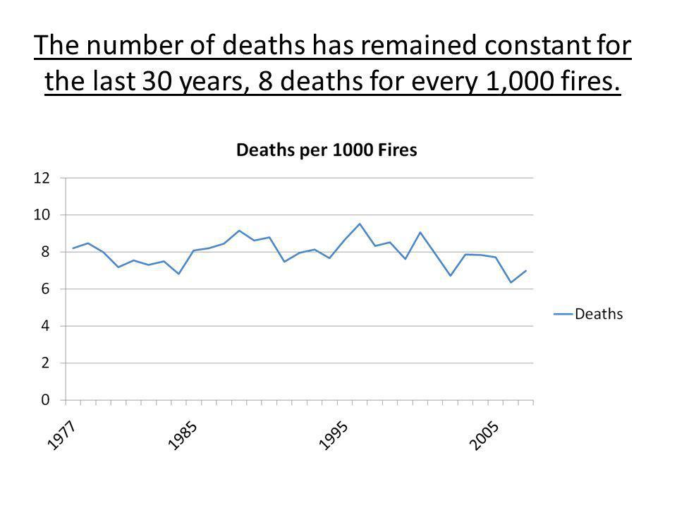The number of deaths has remained constant for the last 30 years, 8 deaths for every 1,000 fires.