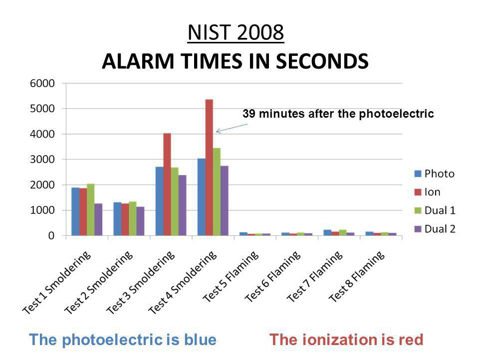 NIST 2008 ALARM TIMES IN SECONDS