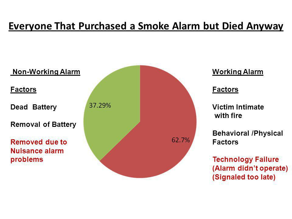 Everyone That Purchased a Smoke Alarm but Died Anyway