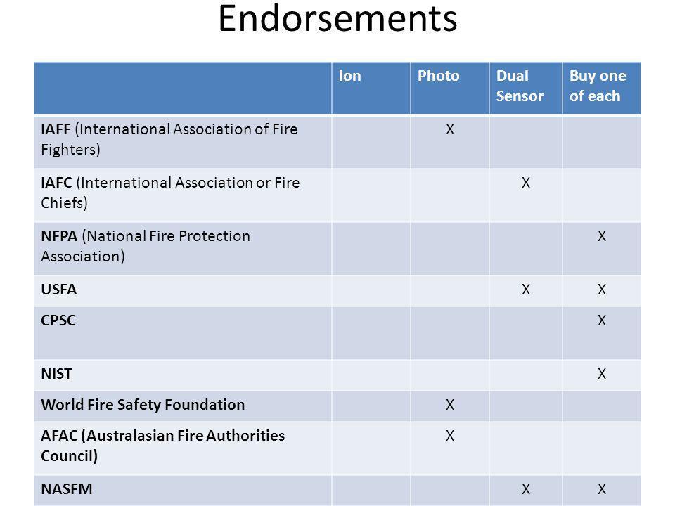 Endorsements Ion Photo Dual Sensor Buy one of each