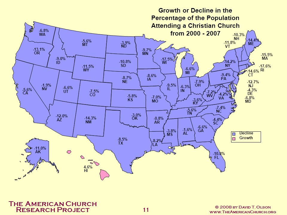 Growth or Decline in the Percentage of the Population