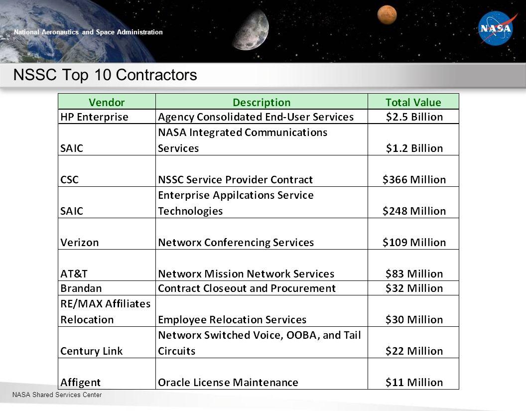 NSSC Top 10 Contractors