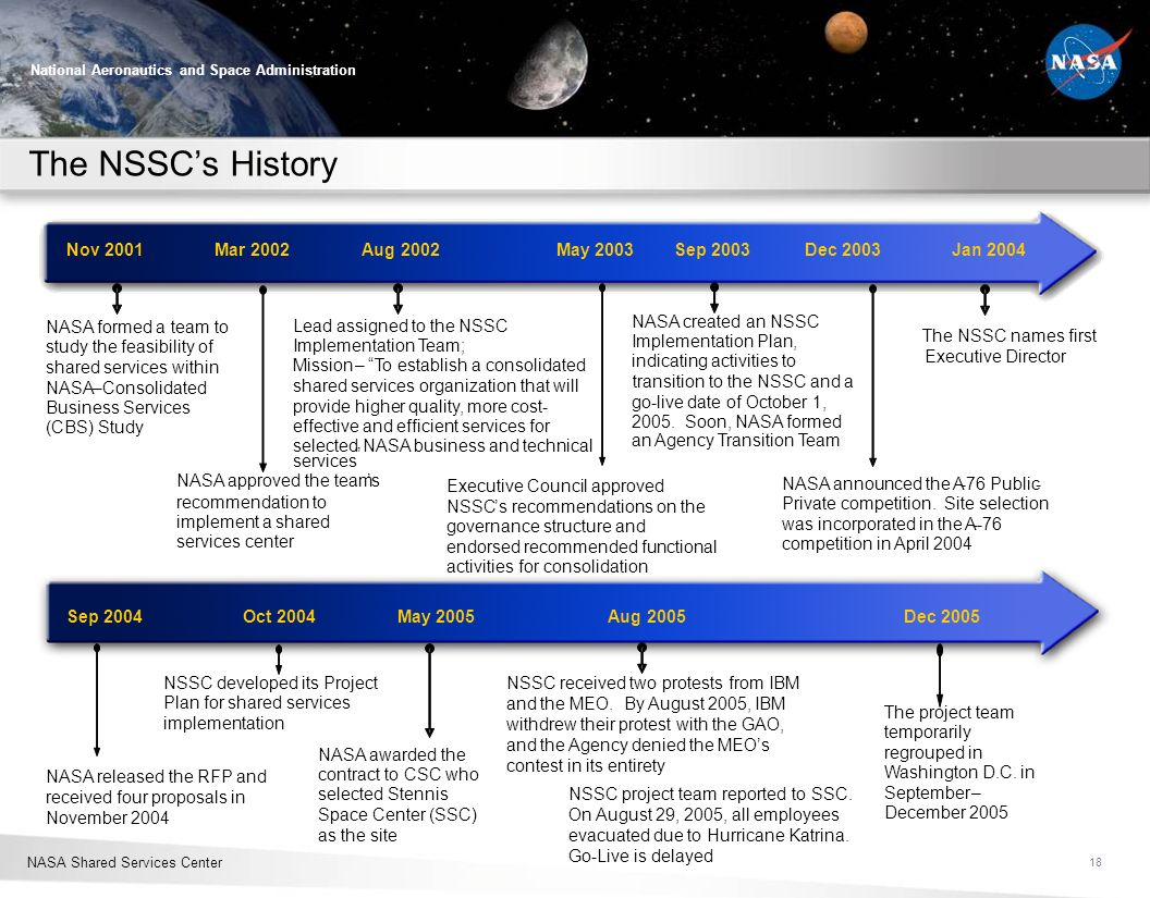 The NSSC's History Nov 2001 Mar 2002 Aug 2002 May 2003 Sep 2003