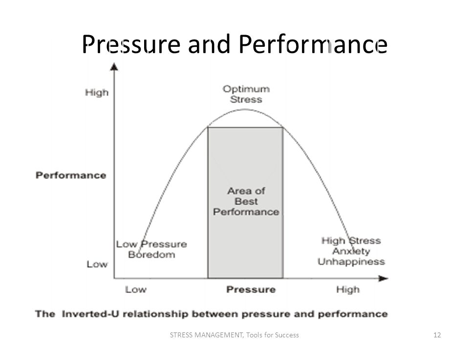 Pressure and Performance