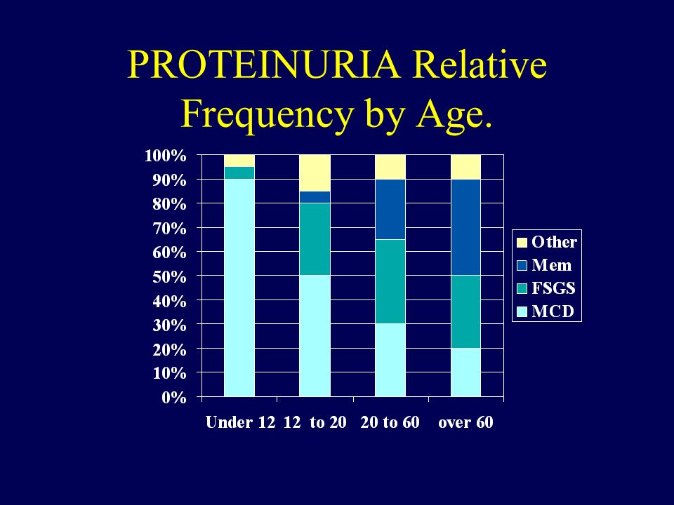 PROTEINURIA Relative Frequency by Age.