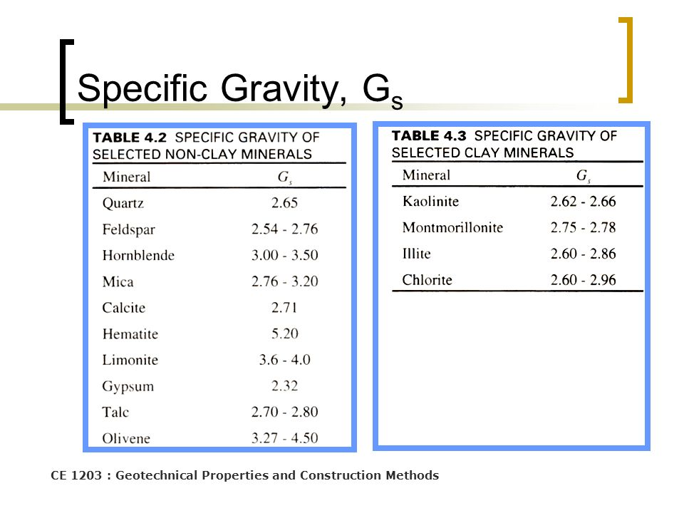 Specific Gravity, Gs