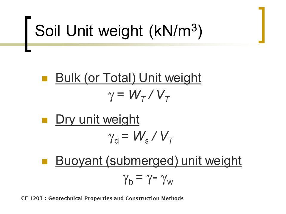 Soil Unit weight (kN/m3)