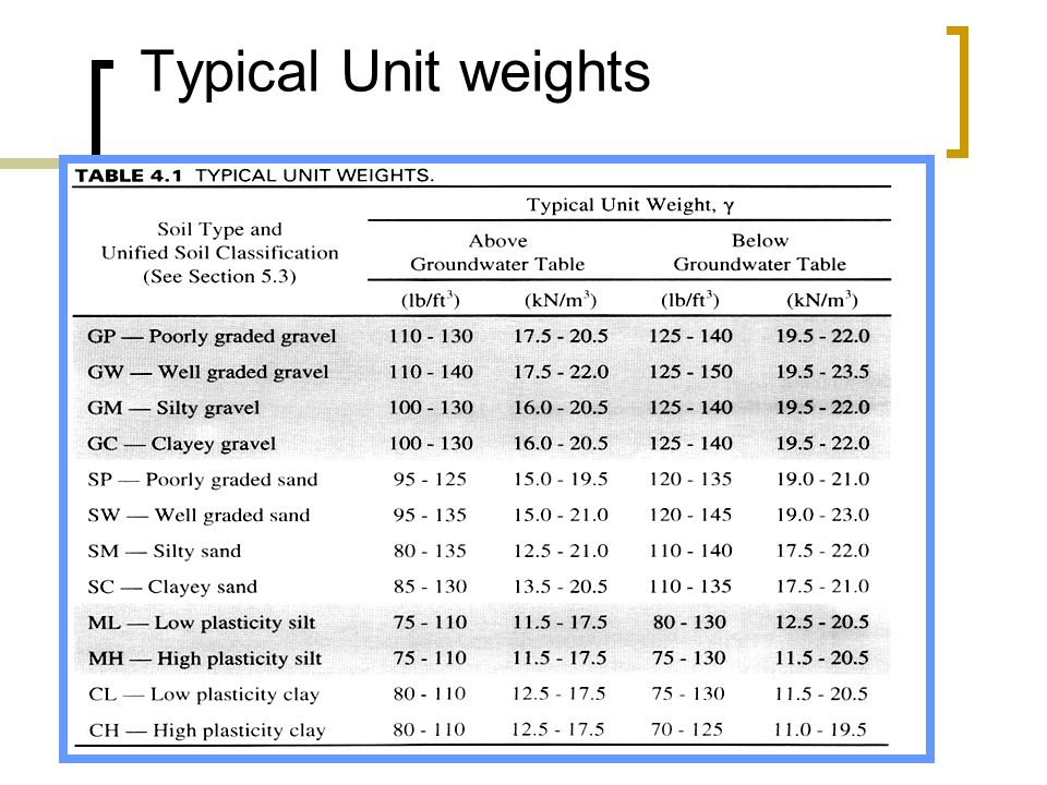 Typical Unit weights