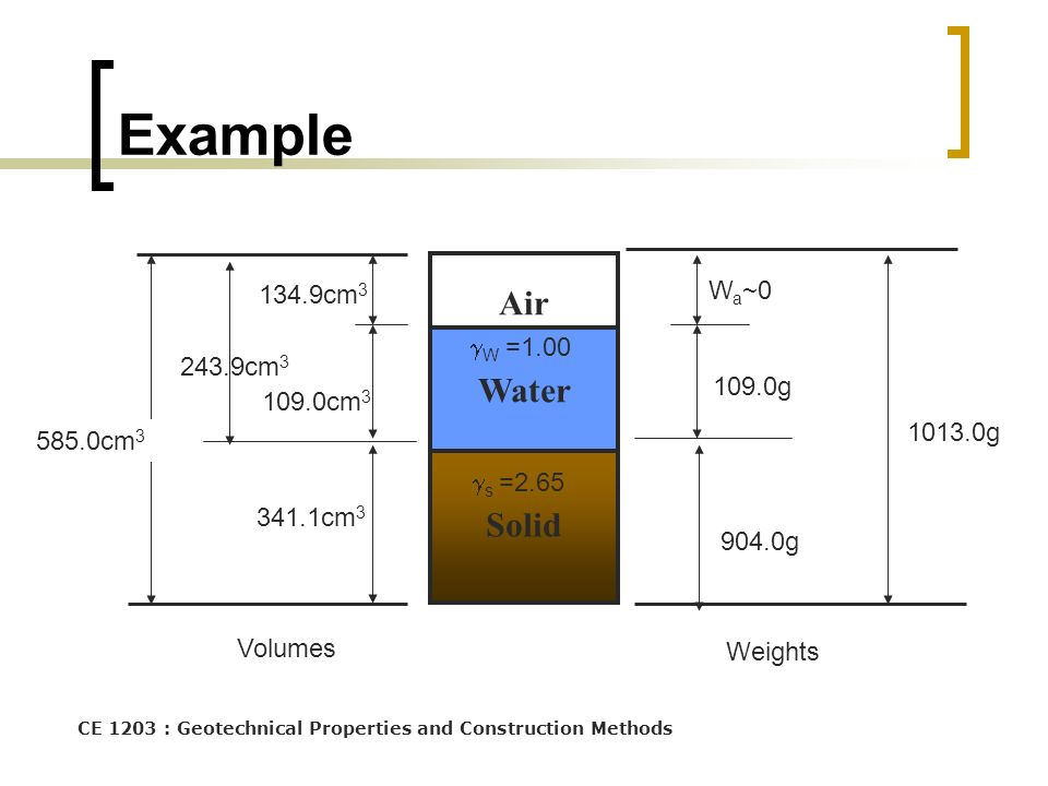 Example Air Water Solid Wa~0 134.9cm3 W =1.00 243.9cm3 109.0g