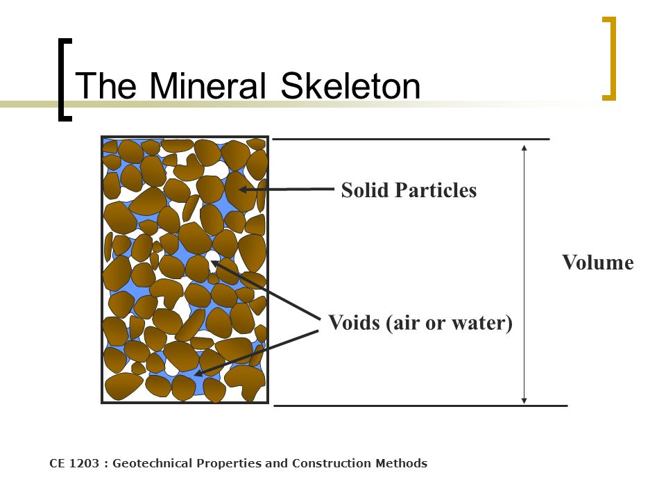 The Mineral Skeleton Solid Particles Volume Voids (air or water)