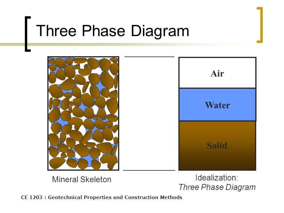 Soil composition ce1303 engineering material properties for Soil 3 phase diagram