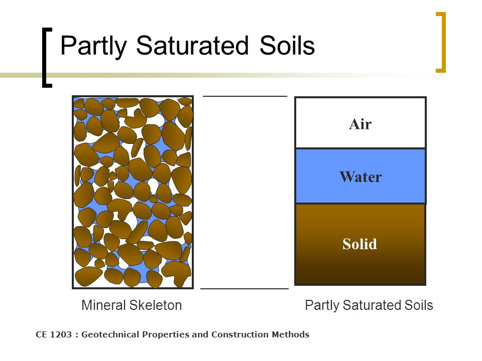 Partly Saturated Soils