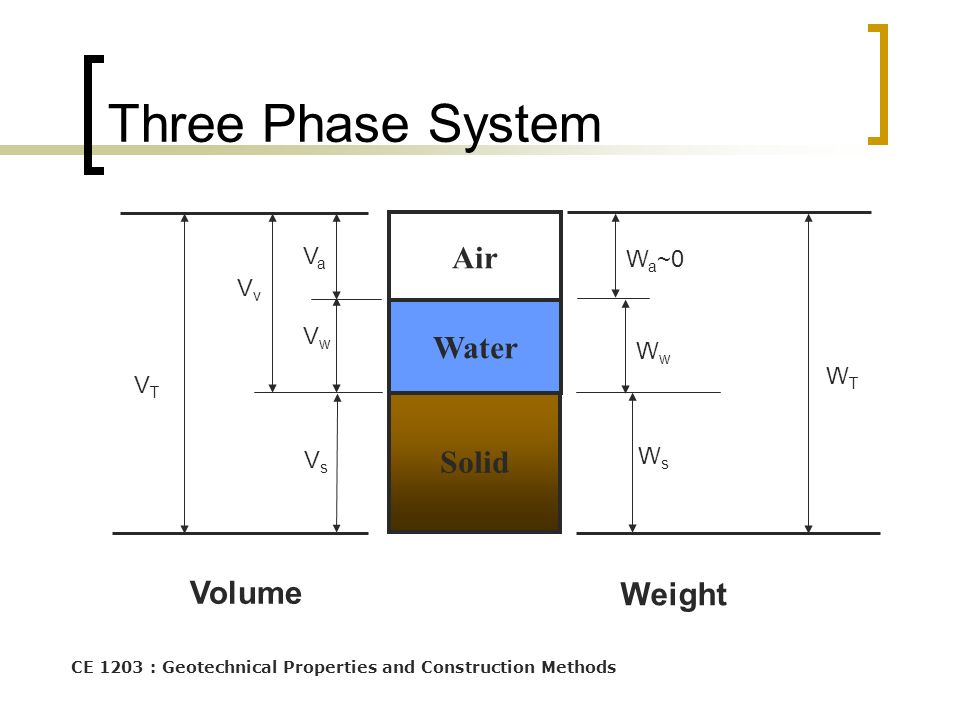 Three Phase System Air Water Solid Volume Weight Va Wa~0 Vv Vw Ww WT