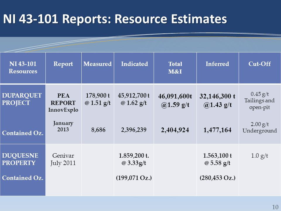 NI 43-101 Reports: Resource Estimates