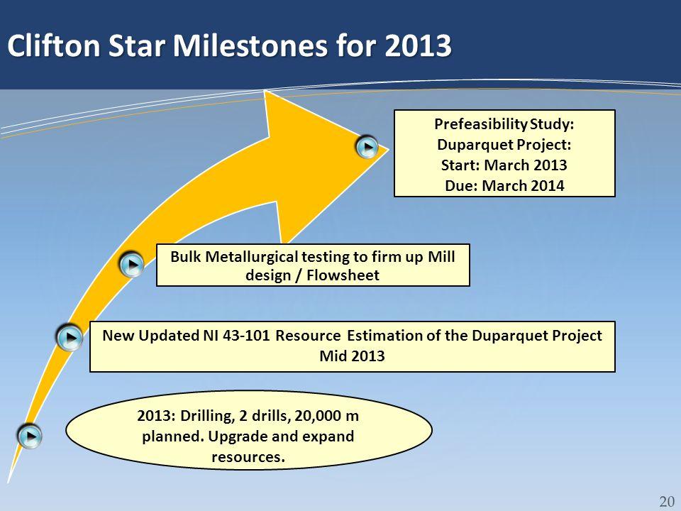 Clifton Star Milestones for 2013