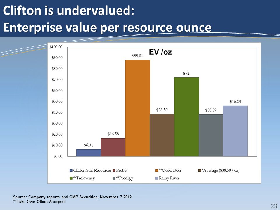 Clifton is undervalued: Enterprise value per resource ounce