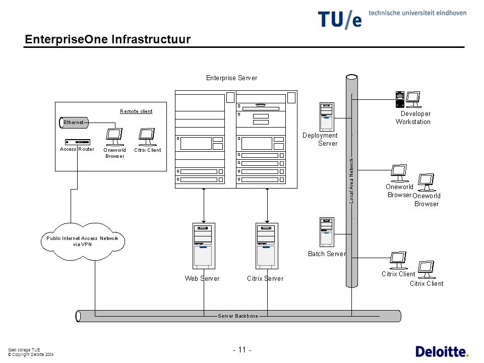 EnterpriseOne Infrastructuur