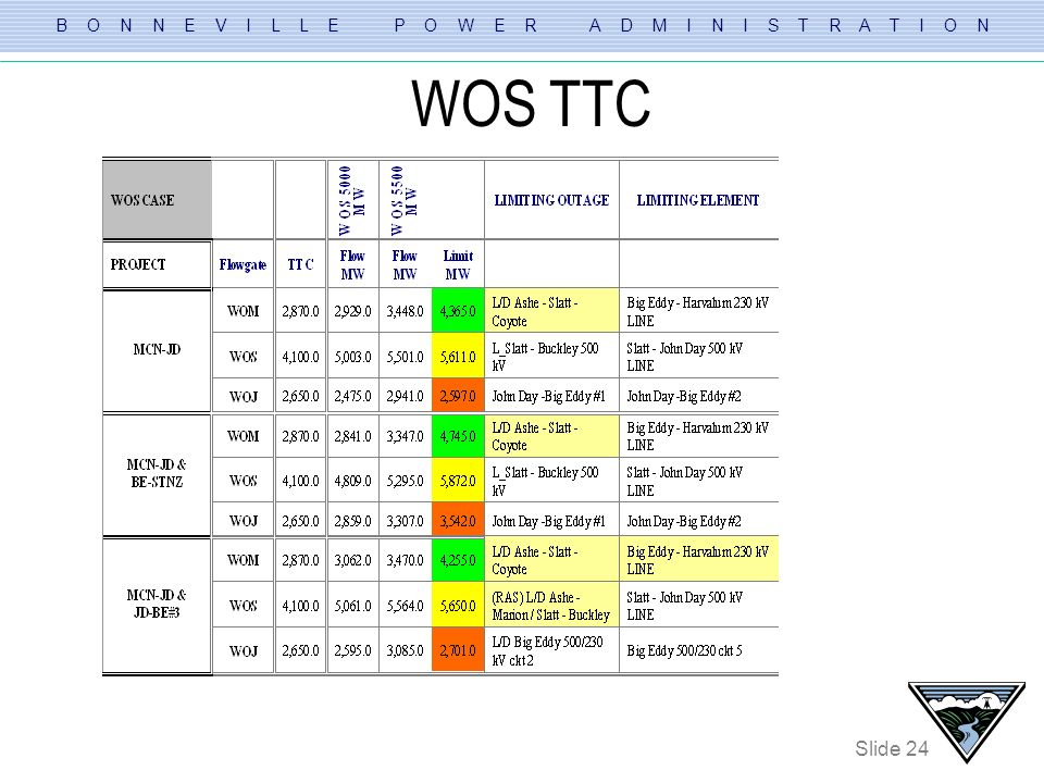 WOS TTC