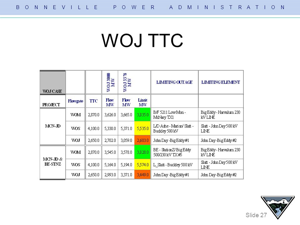 WOJ TTC