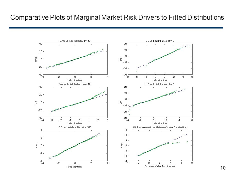 Comparative Plots of Marginal Market Risk Drivers to Fitted Distributions