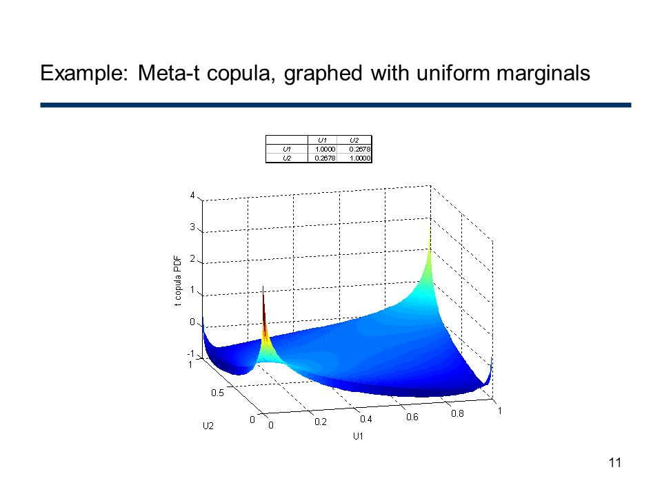 Example: Meta-t copula, graphed with uniform marginals