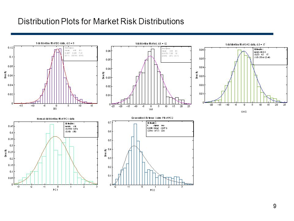 Distribution Plots for Market Risk Distributions
