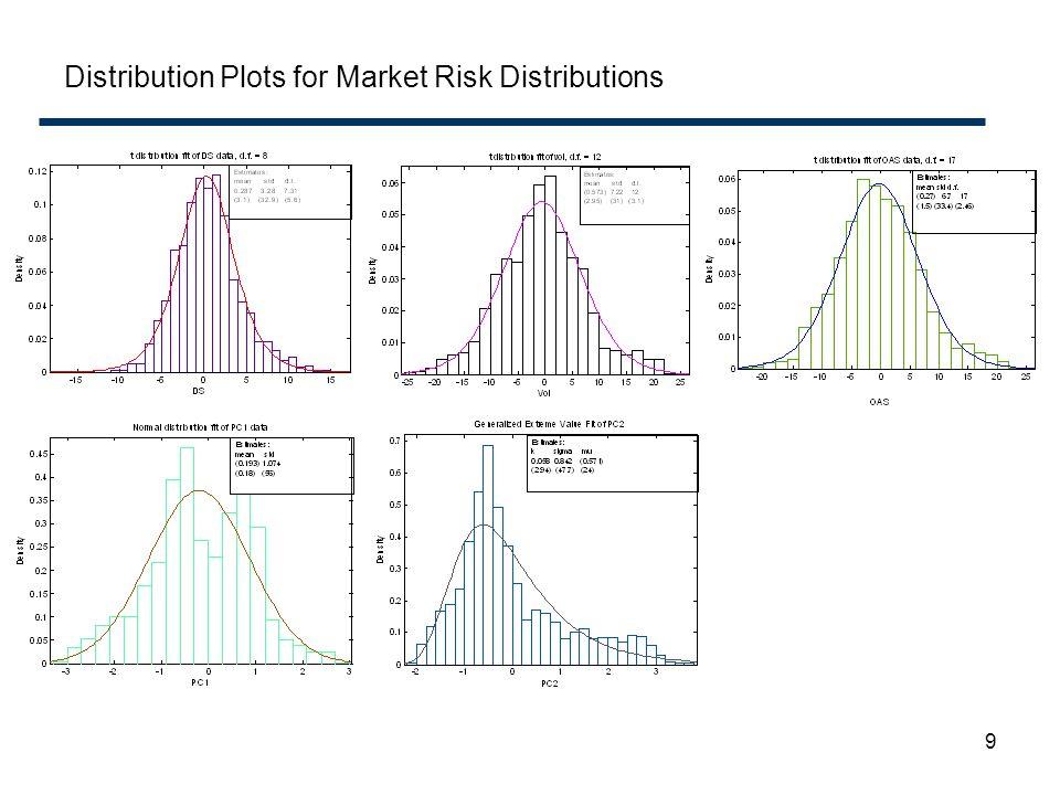 Distribution Plots for Market Risk Distributions