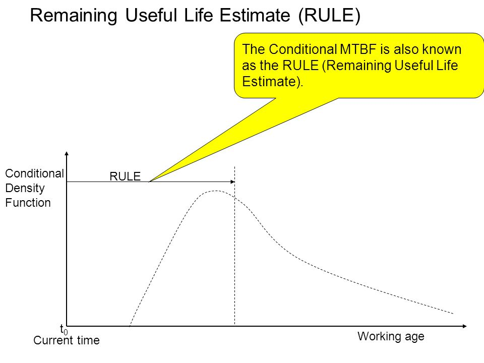 Remaining Useful Life Estimate (RULE)