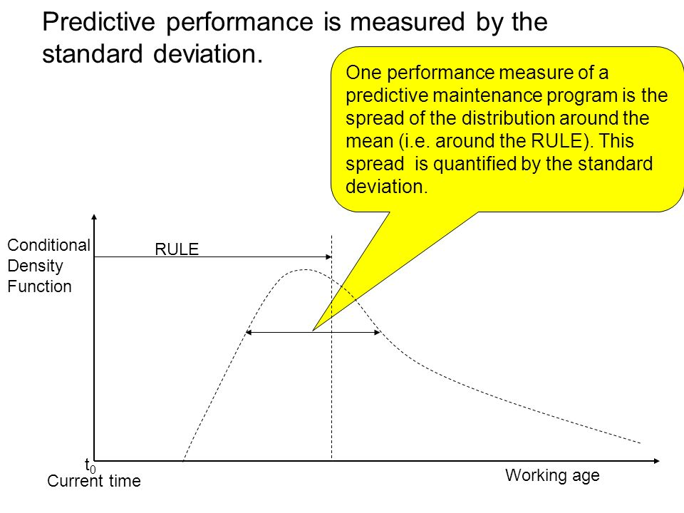 Predictive performance is measured by the standard deviation.