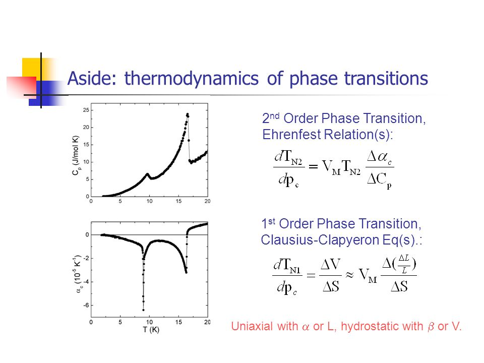 Aside: thermodynamics of phase transitions