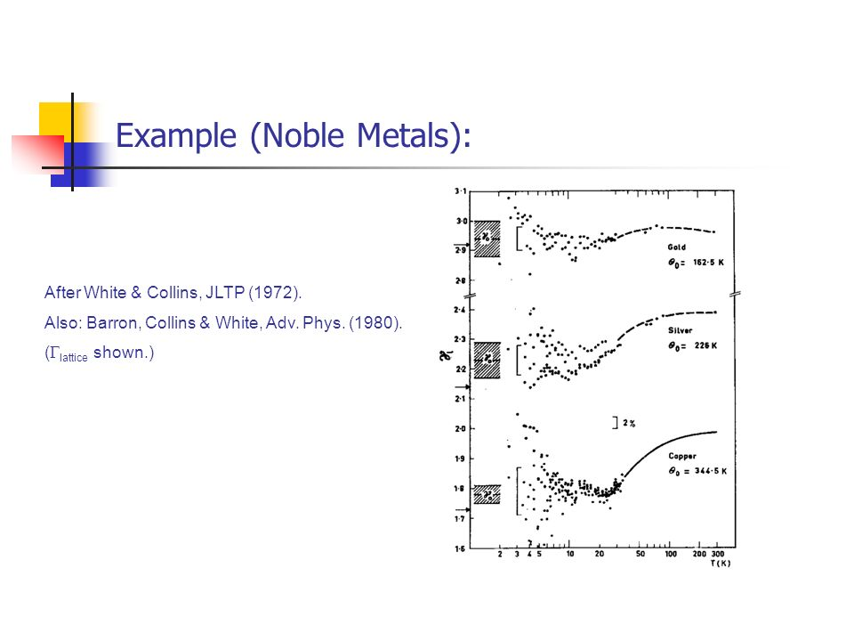 Example (Noble Metals):