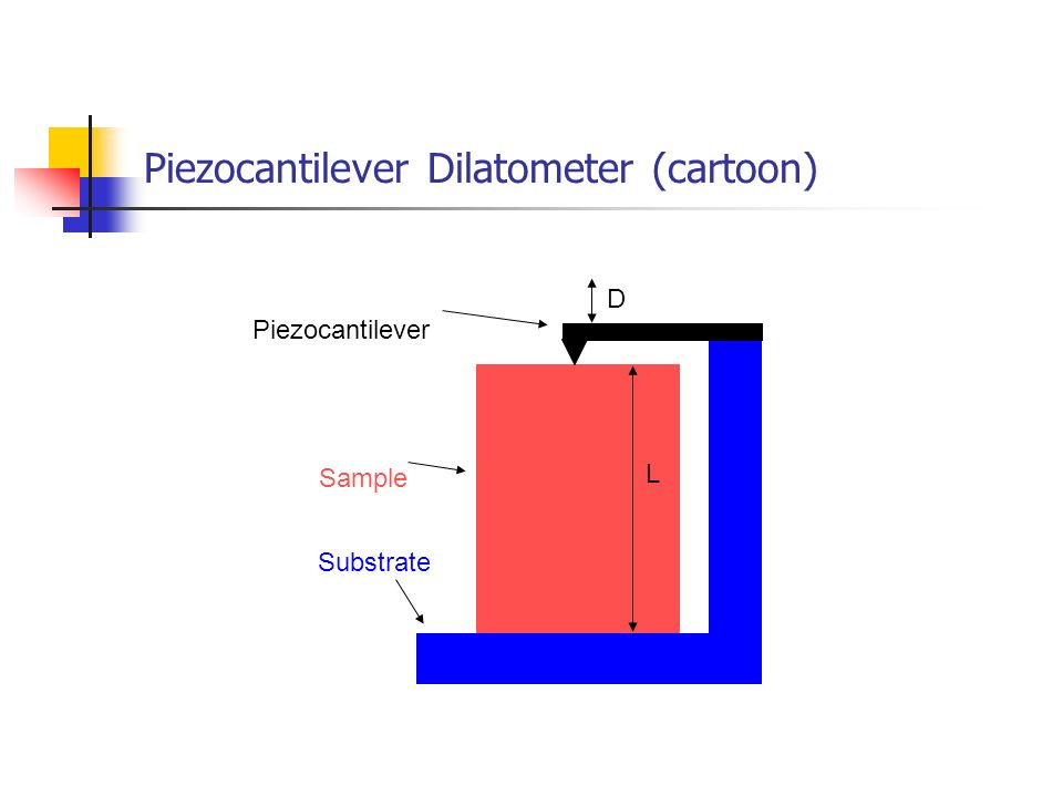 Piezocantilever Dilatometer (cartoon)