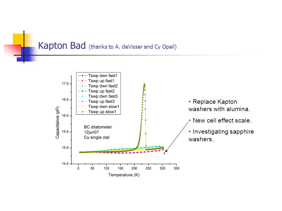 Kapton Bad (thanks to A. deVisser and Cy Opeil)