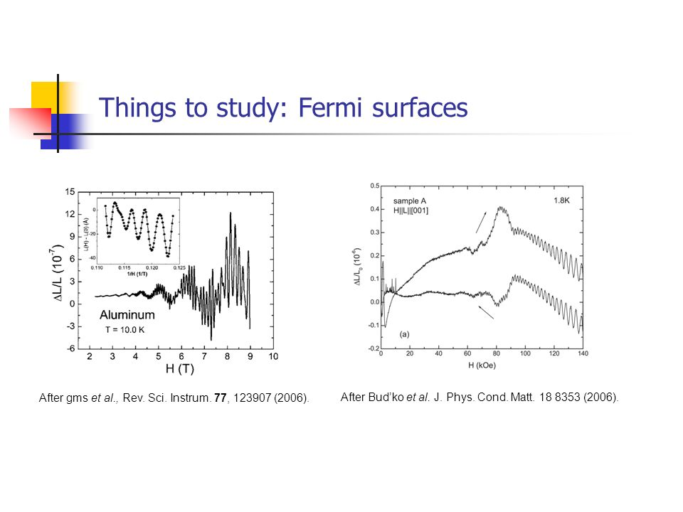 Things to study: Fermi surfaces