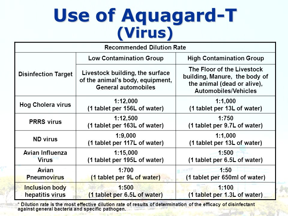 Use of Aquagard-T (Virus)