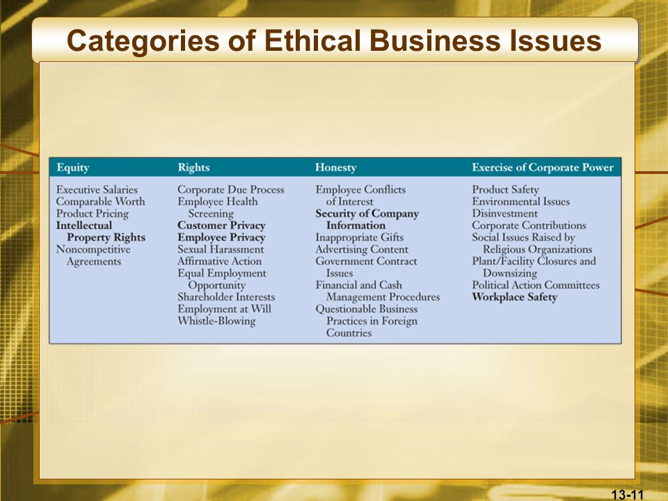Categories of Ethical Business Issues