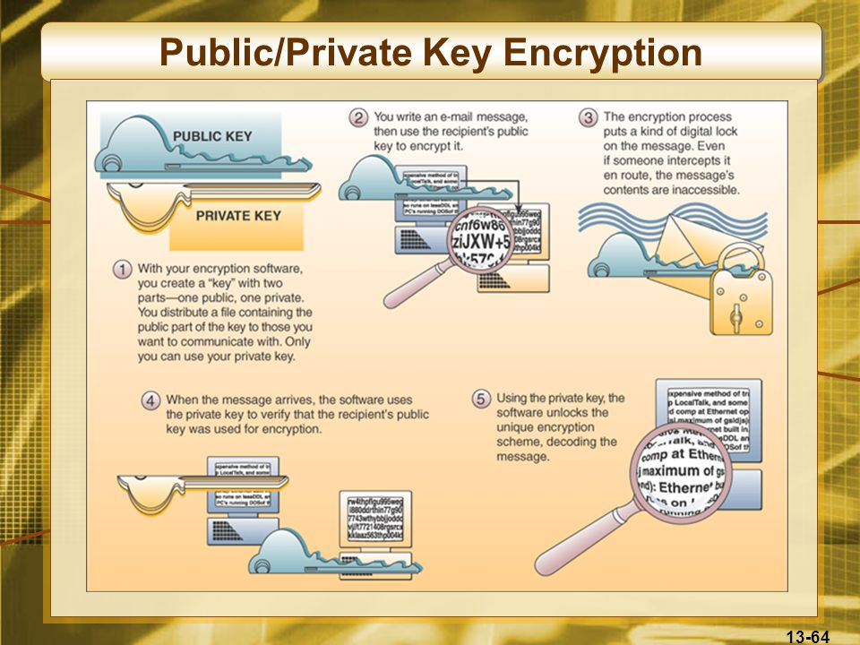Public/Private Key Encryption