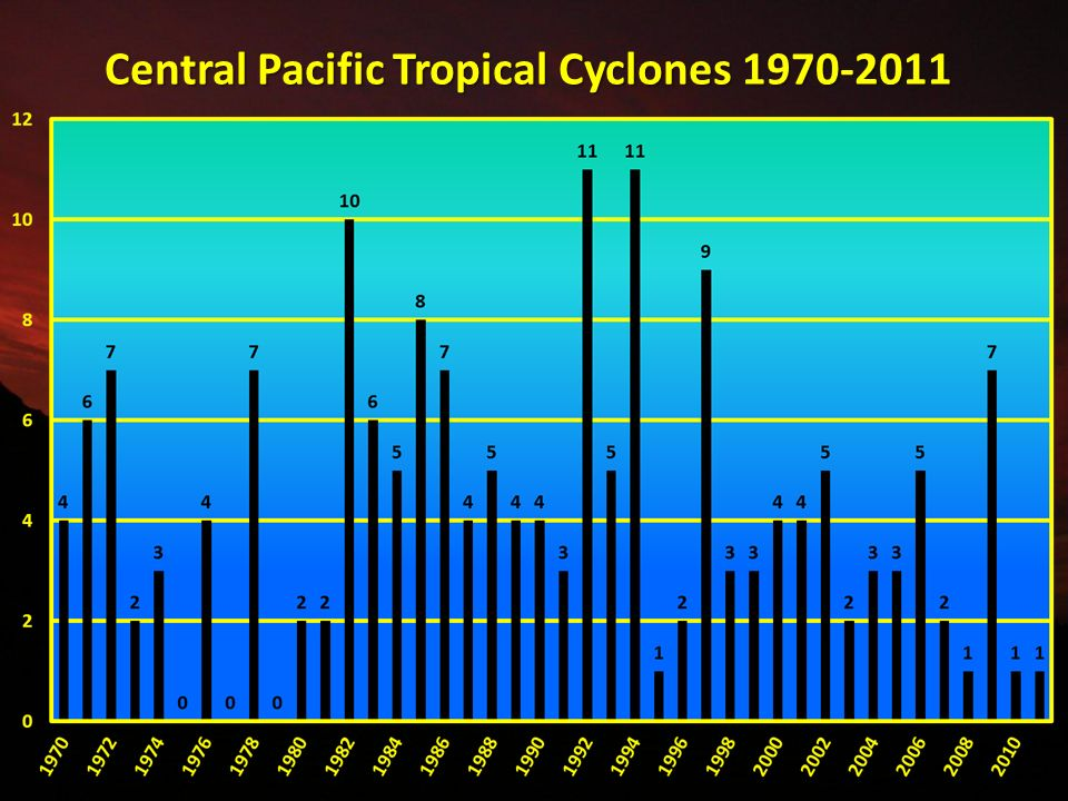 Central Pacific Tropical Cyclones 1970-2011