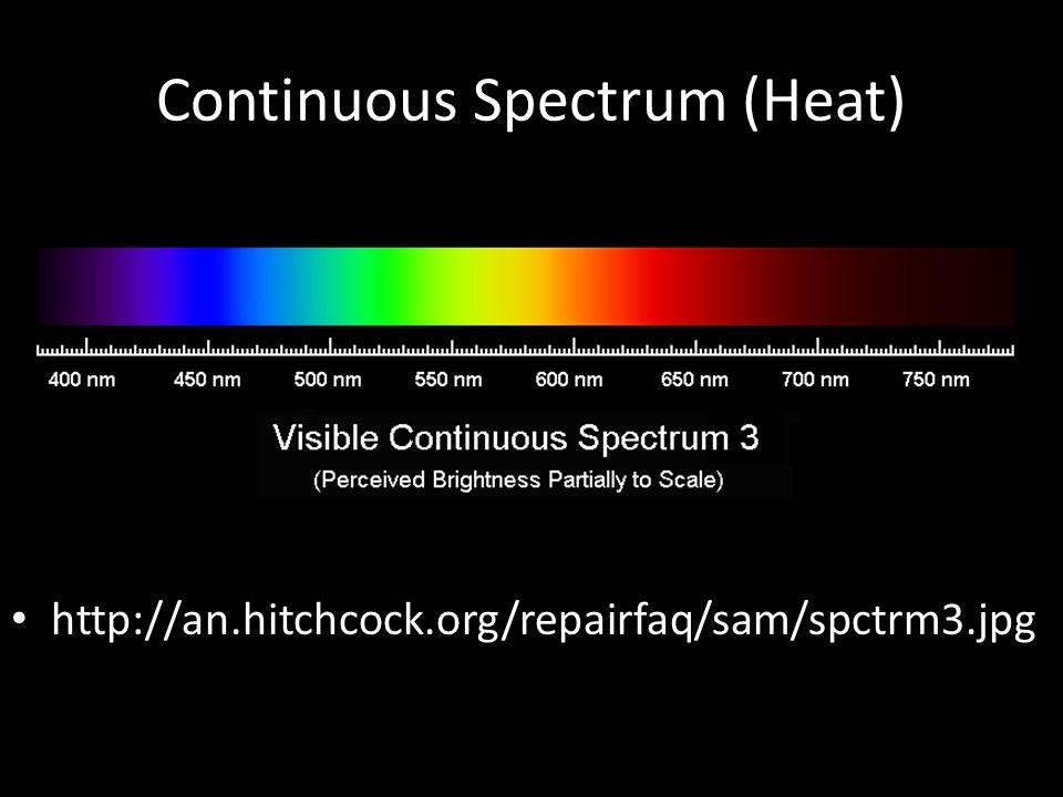 Continuous Spectrum (Heat)
