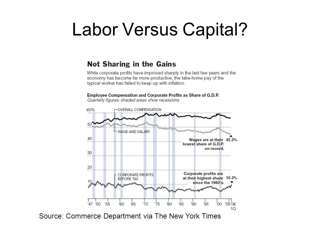 Labor Versus Capital