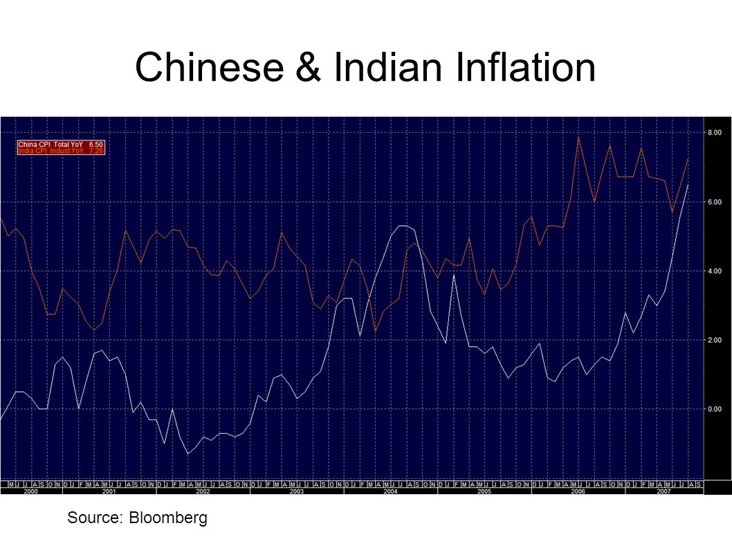 Chinese & Indian Inflation